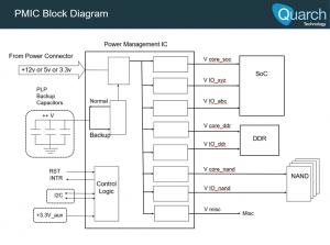 Generic PMIC block diagram